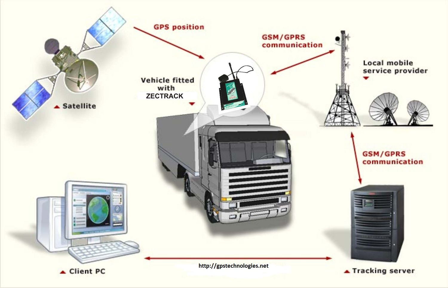 Benefits of Vehicle Tracking Systems